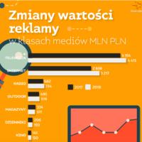Starcom: Polski rynek reklamowy urósł w 2018 o 7,8 procent
