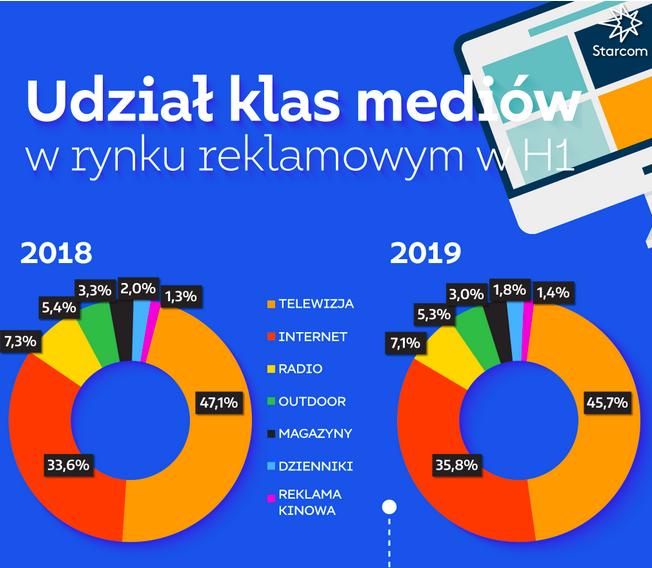 Starcom rynek reklamy w Polsce